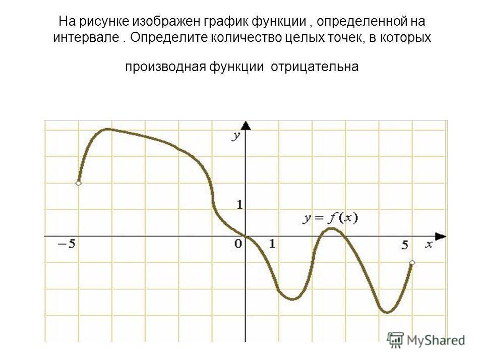 На рисунке изображен график функции, определенной на интервале. Определите количество целых точек, в которых производная функции отрицательна