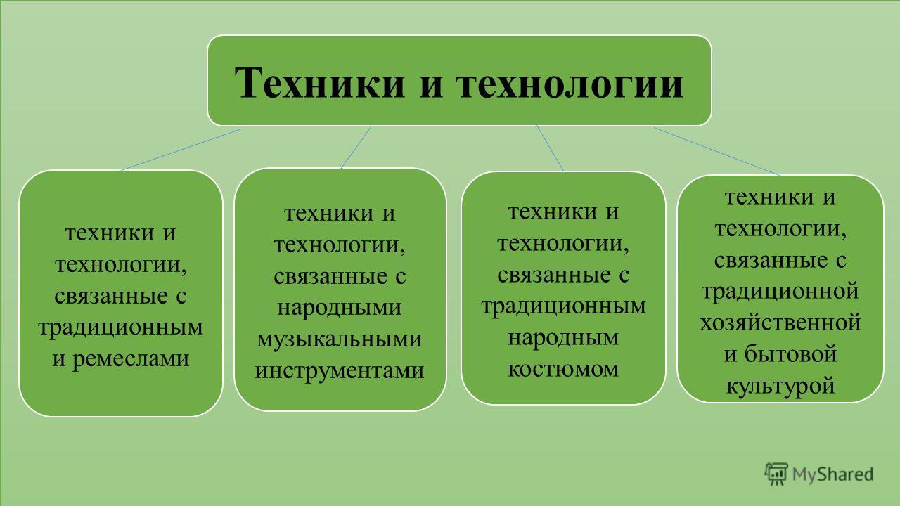 Техники и технологии техники и технологии, связанные с традиционным и ремеслами техники и технологии, связанные с народными музыкальными инструментами техники и технологии, связанные с традиционным народным костюмом техники и технологии, связанные с