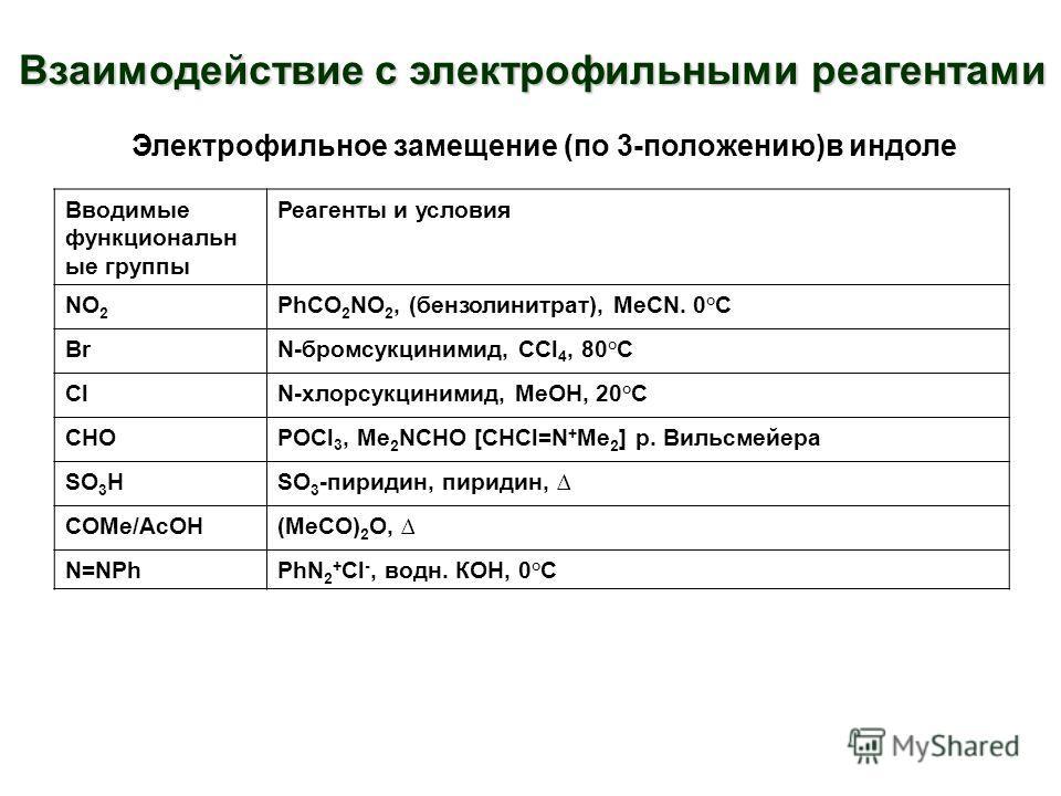 Взаимодействие с электрофильными реагентами Электрофильное замещение (по 3-положению)в индоле Вводимые функциональн ые группы Реагенты и условия NO 2 PhCO 2 NO 2, (бензолинитрат), MeCN. 0°C BrN-бромсукцинимид, CCl 4, 80°C ClN-хлорсукцинимид, MeOH, 20