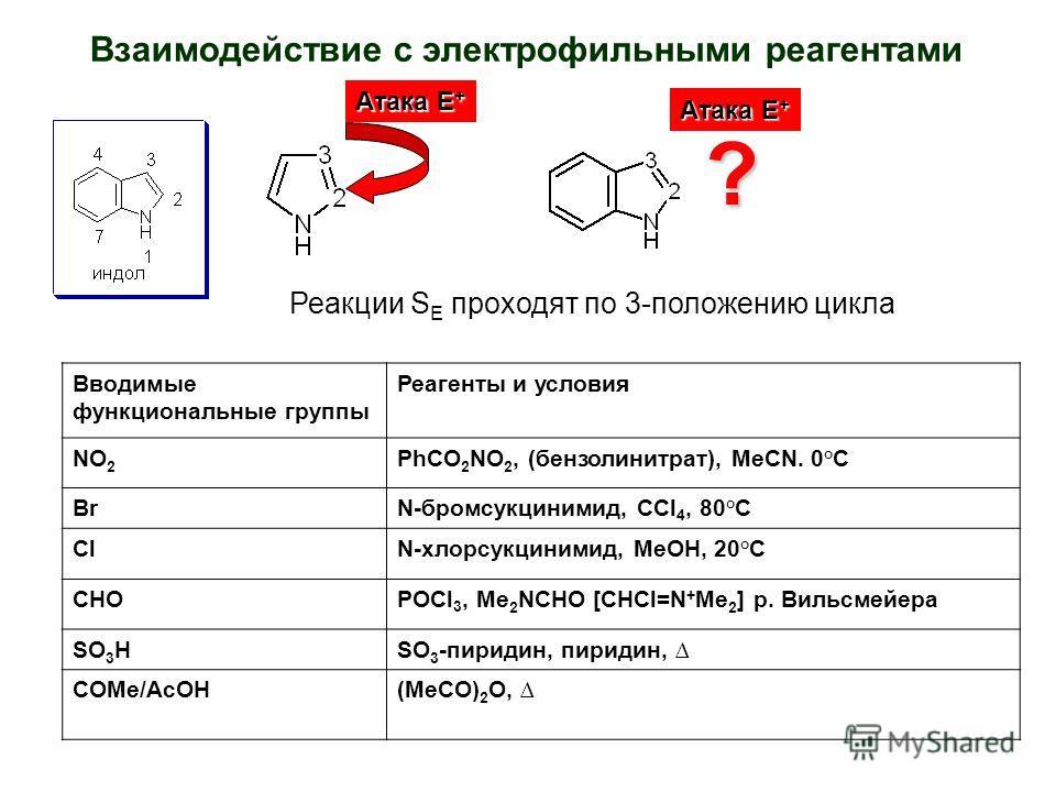 Взаимодействие с электрофильными реагентами Атака Е + ? Реакции S E проходят по 3-положению цикла Вводимые функциональные группы Реагенты и условия NO 2 PhCO 2 NO 2, (бензолинитрат), MeCN. 0°C BrN-бромсукцинимид, CCl 4, 80°C ClN-хлорсукцинимид, MeOH,