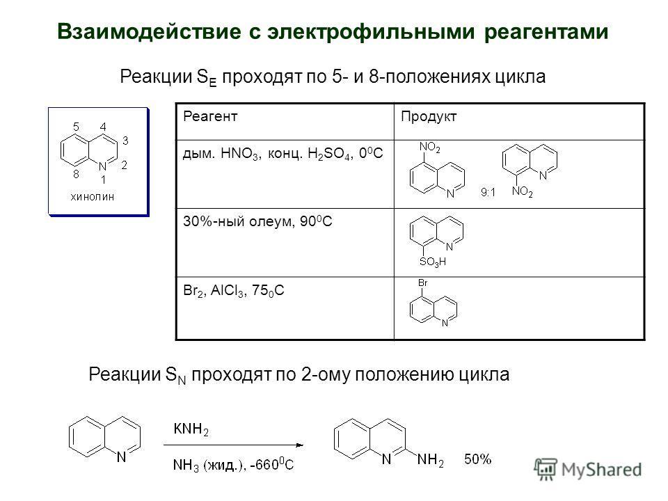 Взаимодействие с электрофильными реагентами РеагентПродукт дым. HNO 3, конц. H 2 SO 4, 0 0 С 30%-ный олеум, 90 0 С Br 2, AlCl 3, 75 0 C Реакции S E проходят по 5- и 8-положениях цикла Реакции S N проходят по 2-ому положению цикла