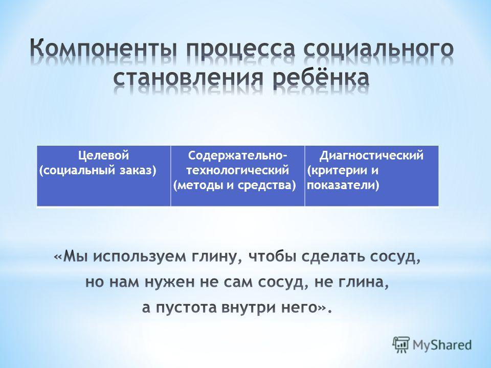 Целевой (социальный заказ) Содержательно- технологический (методы и средства) Диагностический (критерии и показатели)