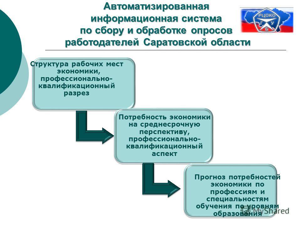 Автоматизированная информационная система по сбору и обработке опросов работодателей Саратовской области