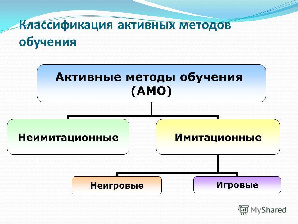 Классификация активных методов обучения Активные методы обучения (АМО) НеимитационныеИмитационные НеигровыеИгровые