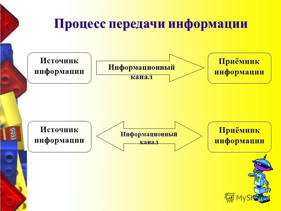 Источник информации Приёмник информации Информационный канал Источник информации Приёмник информации Информационный канал Процесс передачи информации
