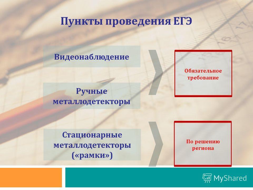 Пункты проведения ЕГЭ Видеонаблюдение Ручные металлодетекторы Стационарные металлодетекторы («рамки») Обязательное требование По решению региона