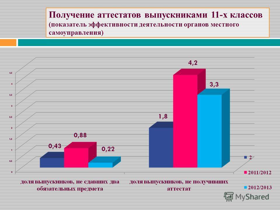 Получение аттестатов выпускниками 11-х классов (показатель эффективности деятельности органов местного самоуправления)