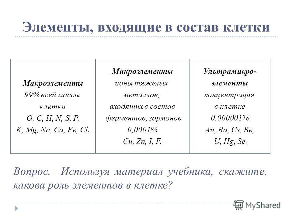 Элементы, входящие в состав клетки Макроэлементы 99% всей массы клетки O, C, H, N, S, P, K, Mg, Na, Ca, Fe, Cl. Микроэлементы ионы тяжелых металлов, входящих в состав ферментов, гормонов 0,0001% Cu, Zn, I, F. Ультрамикро- элементы концентрация в клет