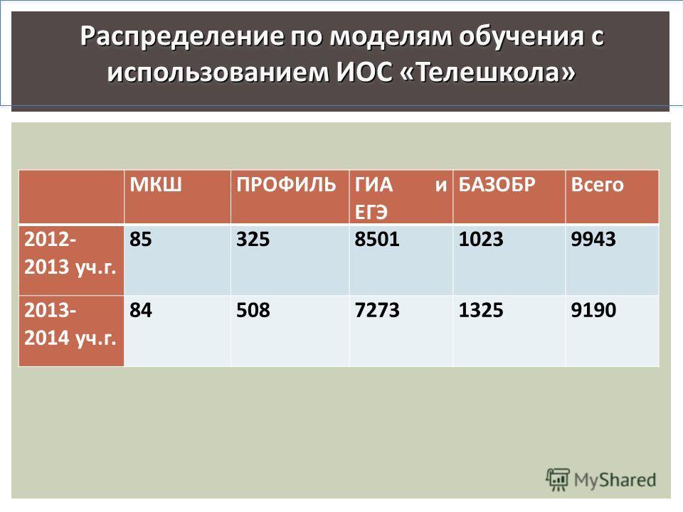 Распределение по моделям обучения с использованием ИОС «Телешкола» МКШПРОФИЛЬГИА и ЕГЭ БАЗОБРВсего 2012- 2013 уч.г. 85325850110239943 2013- 2014 уч.г. 84508727313259190