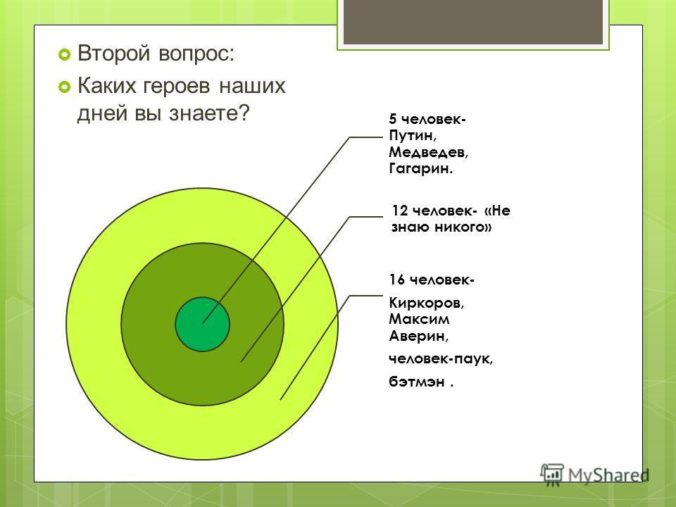 Второй вопрос: Каких героев наших дней вы знаете? 12 человек- «Не знаю никого» 16 человек- Киркоров, Максим Аверин, человек-паук, бэтмэн. 5 человек- Путин, Медведев, Гагарин.