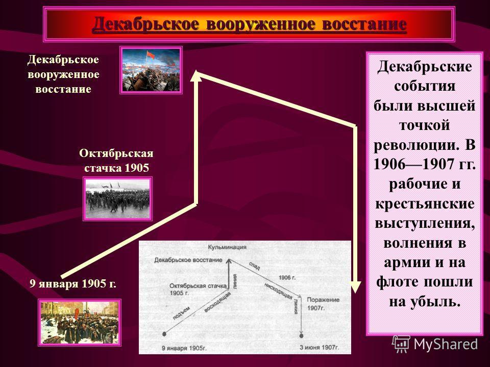 Декабрьское вооруженное восстание Пресню Центр борьбы переместился на Пресню. Силы были неравны. 19 декабря 1905 г. по решению Московского совета восстание было прекращено. Выступление с самого начала было обречено на поражение, жертвами стали тысячи