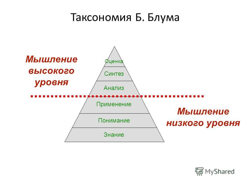 Таксономия Б. Блума Оценка Синтез Анализ Применение Понимание Знание Мышление низкого уровня Мышление высокого уровня