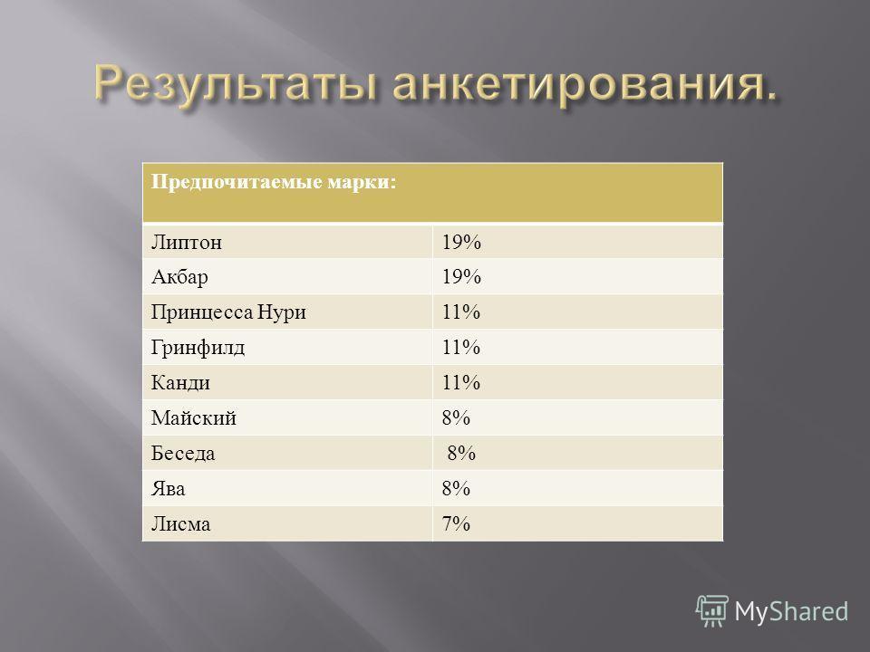 Предпочитаемые марки : Липтон 19% Акбар 19% Принцесса Нури 11% Гринфилд 11% Канди 11% Майский 8% Беседа 8% Ява 8% Лисма 7%