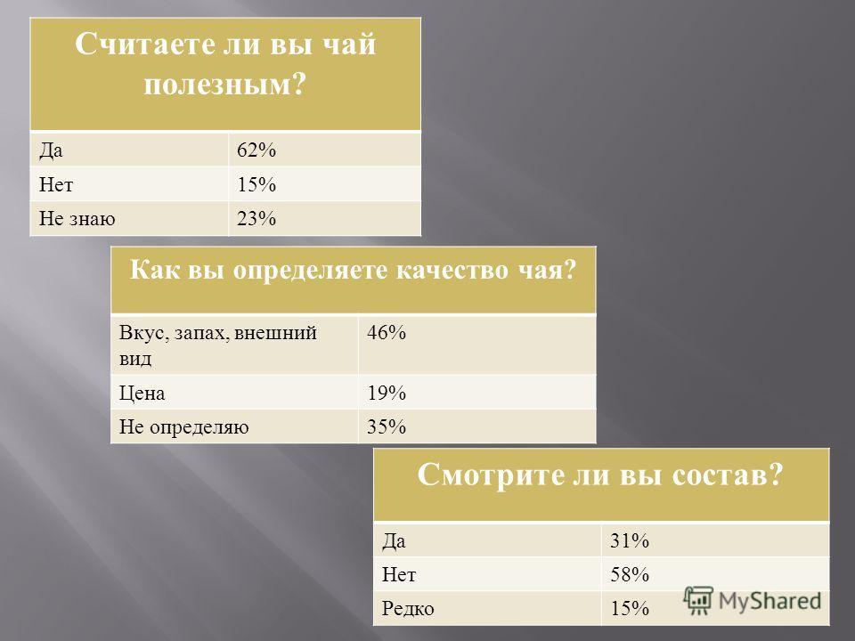 Считаете ли вы чай полезным? Да62% Нет15% Не знаю23% Как вы определяете качество чая? Вкус, запах, внешний вид 46% Цена19% Не определяю35% Смотрите ли вы состав? Да31% Нет58% Редко15%
