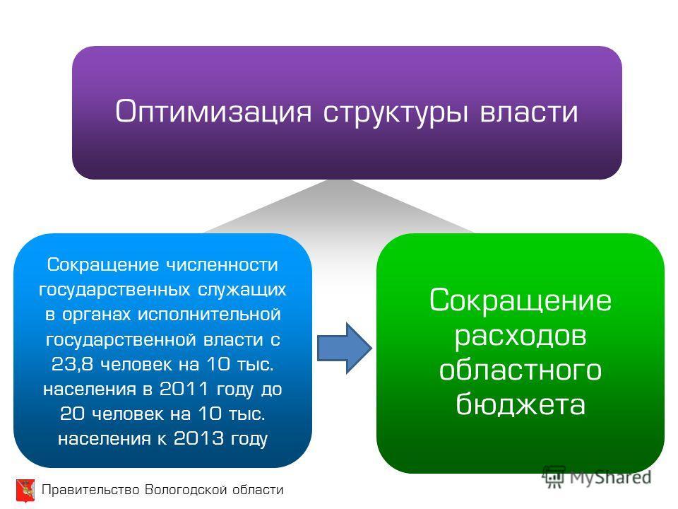 Правительство Вологодской области Оптимизация структуры власти Сокращение численности государственных служащих в органах исполнительной государственной власти с 23,8 человек на 10 тыс. населения в 2011 году до 20 человек на 10 тыс. населения к 2013 г