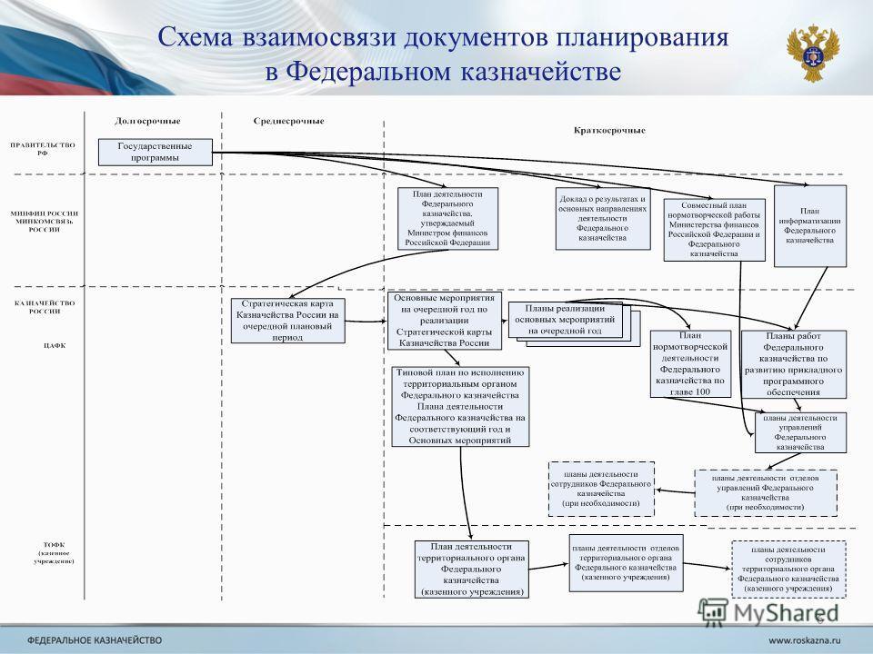 Схема взаимосвязи документов планирования в Федеральном казначействе 6