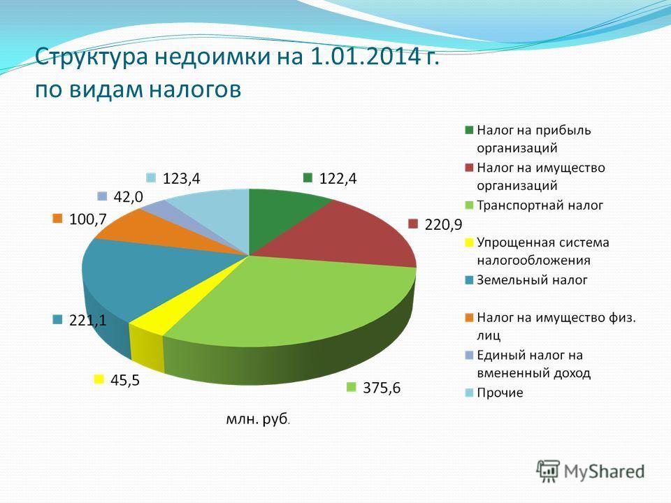 Структура недоимки на 1.01.2014 г. по видам налогов