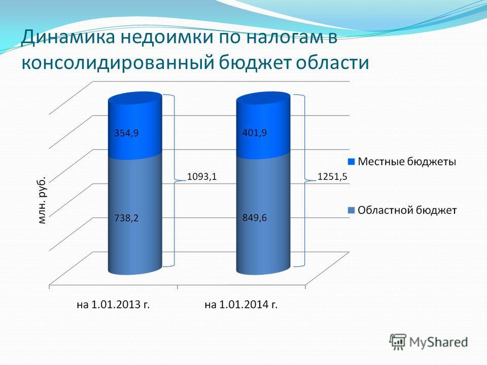 Динамика недоимки по налогам в консолидированный бюджет области