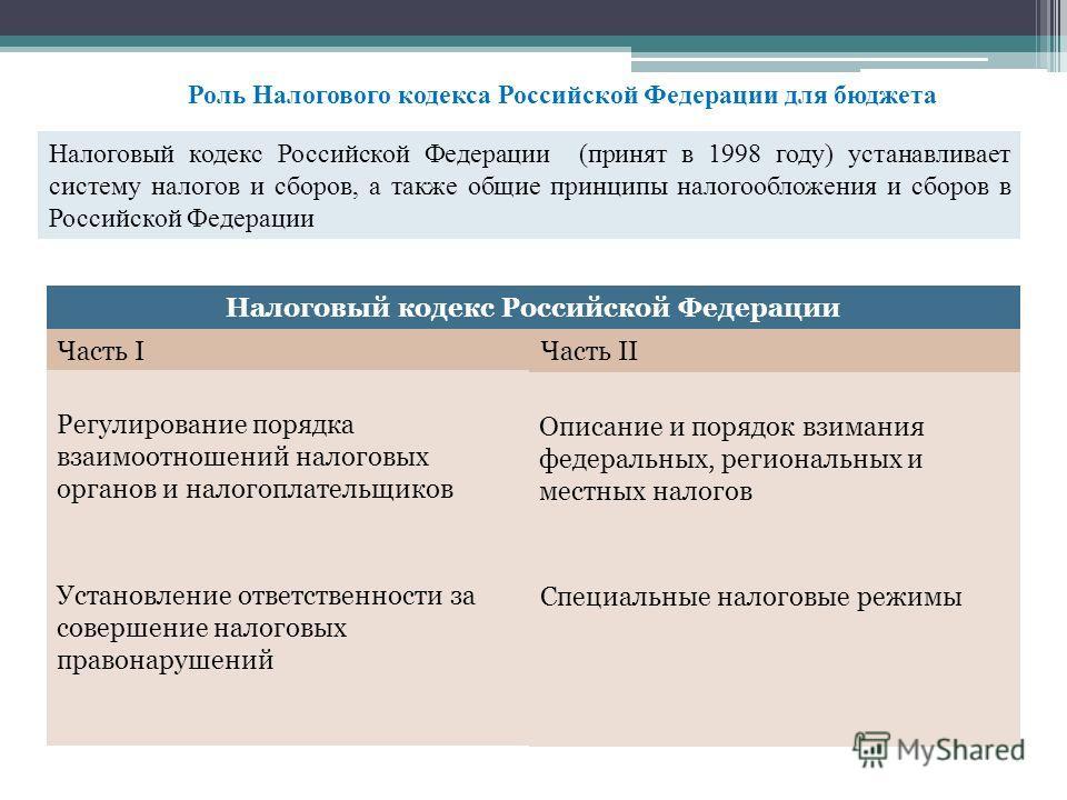 Роль Налогового кодекса Российской Федерации для бюджета Налоговый кодекс Российской Федерации (принят в 1998 году) устанавливает систему налогов и сборов, а также общие принципы налогообложения и сборов в Российской Федерации Налоговый кодекс Россий