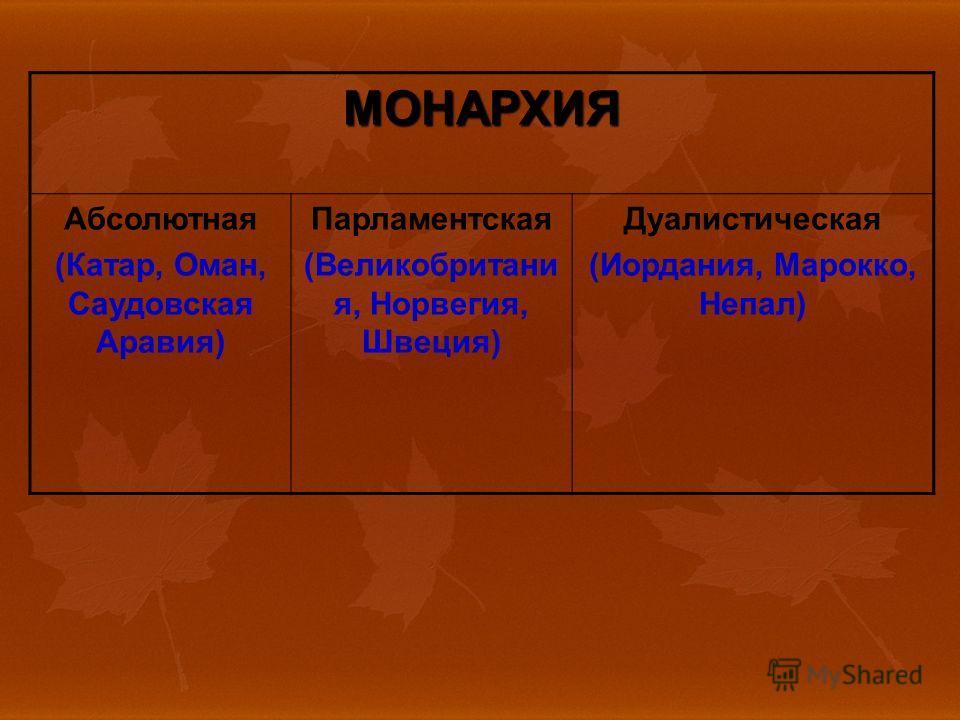 МОНАРХИЯ Абсолютная (Катар, Оман, Саудовская Аравия) Парламентская (Великобритани я, Норвегия, Швеция) Дуалистическая (Иордания, Марокко, Непал)