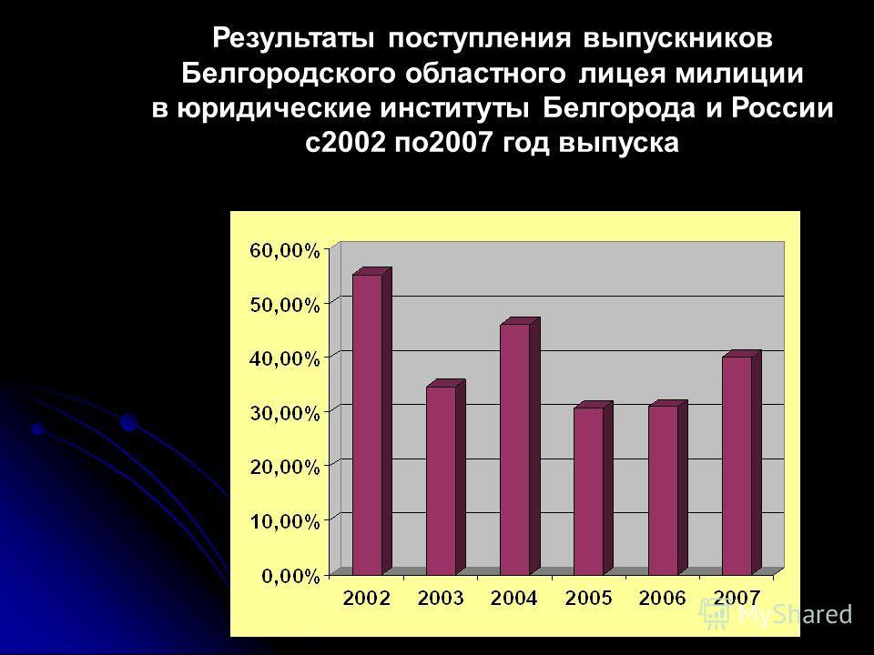 Результаты поступления выпускников Белгородского областного лицея милиции в юридические институты Белгорода и России с2002 по2007 год выпуска