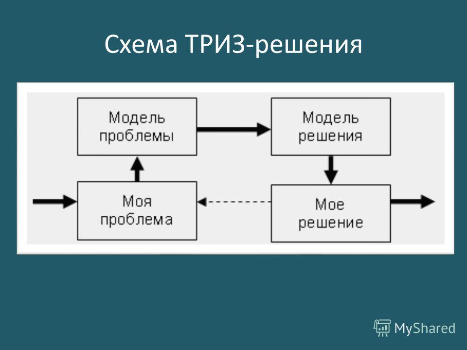 Схема ТРИЗ-решения