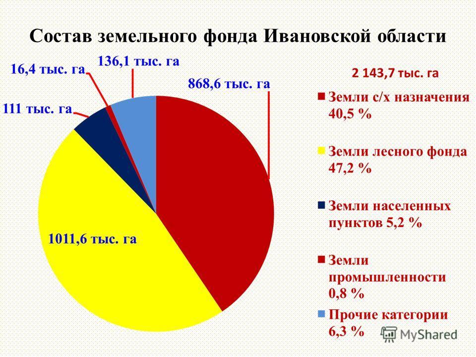 Состав земельного фонда Ивановской области