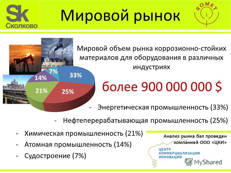 Мировой рынок Мировой объем рынка коррозионно-стойких материалов для оборудования в различных индустриях -Энергетическая промышленность (33%) более 900 000 000 $ -Нефтеперерабатывающая промышленность (25%) -Химическая промышленность (21%) -Атомная пр