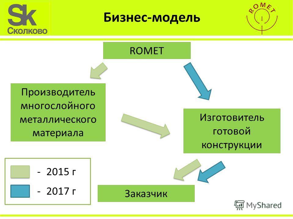 Бизнес-модель ROMET Производитель многослойного металлического материала Изготовитель готовой конструкции Заказчик -2015 г -2017 г