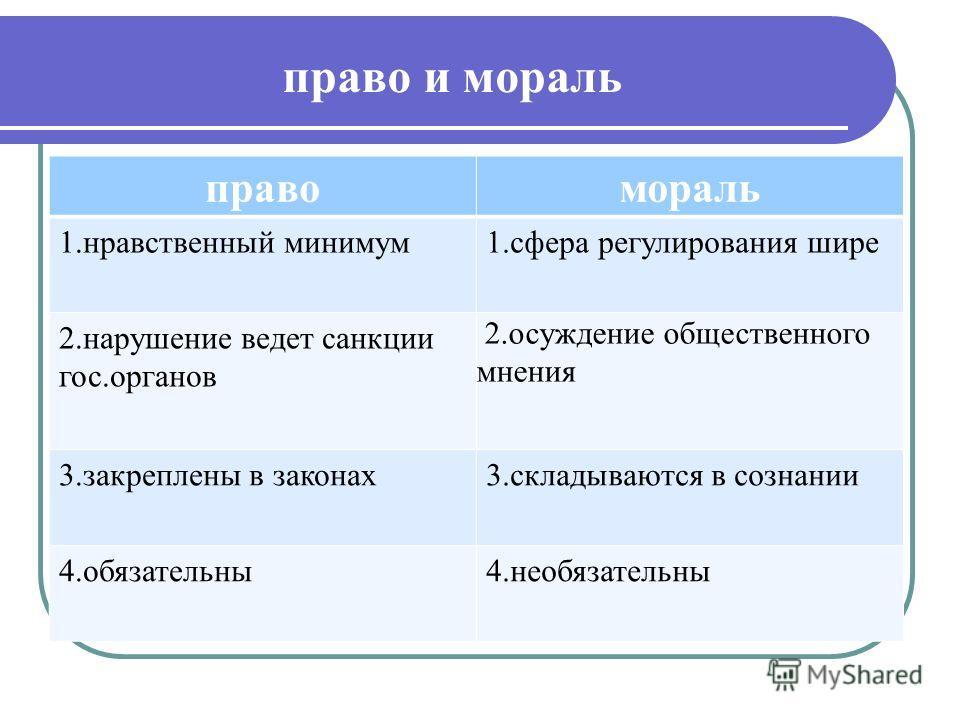право и мораль правомораль 1.нравственный минимум1.сфера регулирования шире 2.нарушение ведет санкции гос.органов 2.осуждение общественного мнения 3.закреплены в законах3.складываются в сознании 4.обязательны4.необязательны