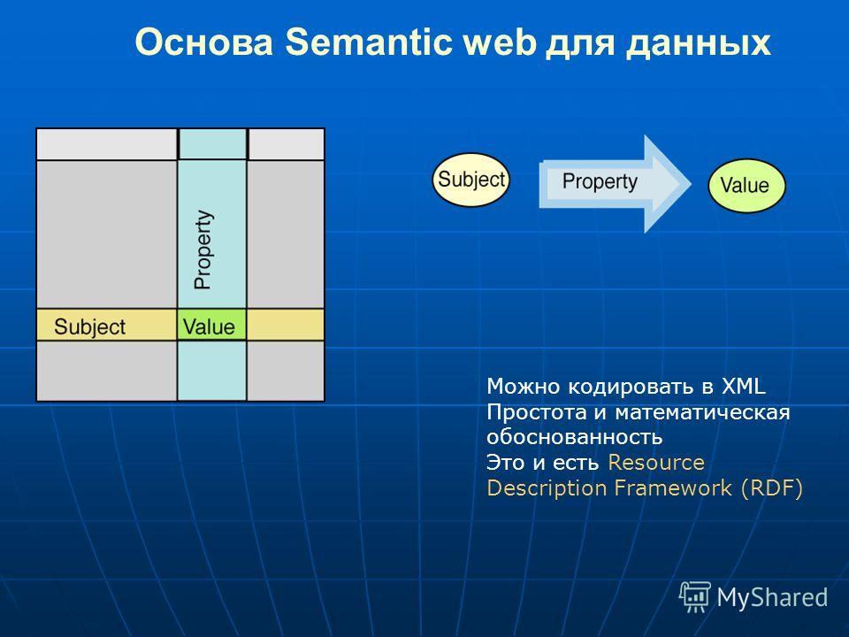 Основа Semantic web для данных Можно кодировать в XML Простота и математическая обоснованность Это и есть Resource Description Framework (RDF)