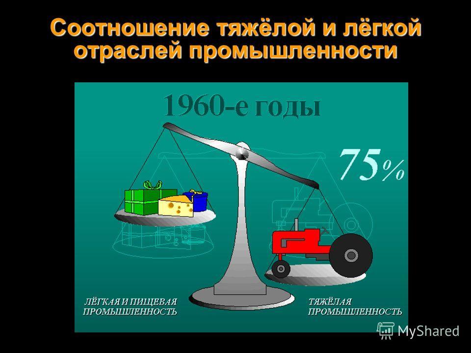 Соотношение тяжёлой и лёгкой отраслей промышленности