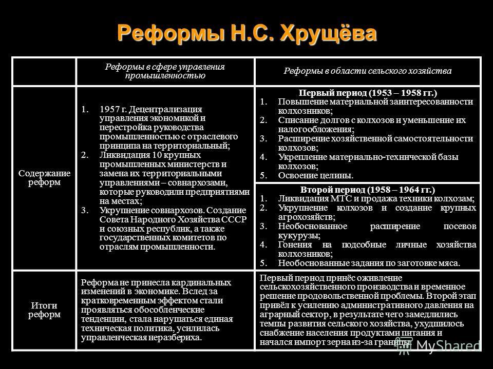 Реформы Н.С. Хрущёва Реформы в сфере управления промышленностью Реформы в области сельского хозяйства Содержание реформ 1.1957 г. Децентрализация управления экономикой и перестройка руководства промышленностью с отраслевого принципа на территориальны