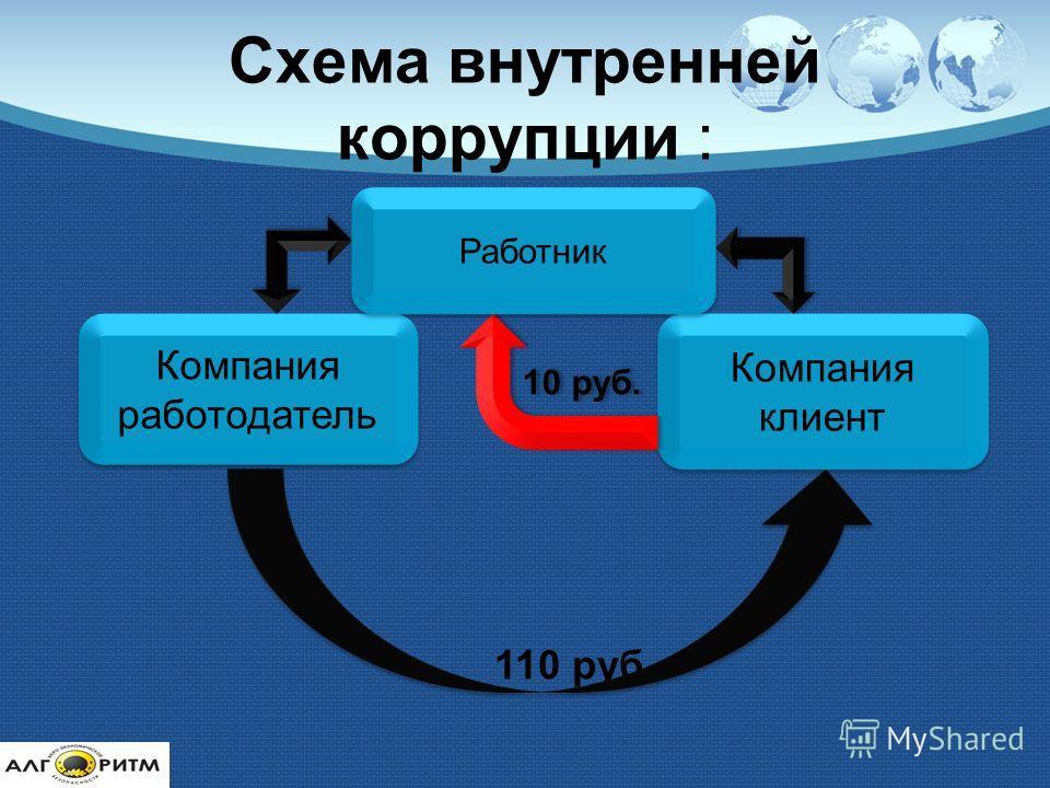 Схема внутренней коррупции : 110 руб. Компания работодатель Компания клиент 10 руб. Работник