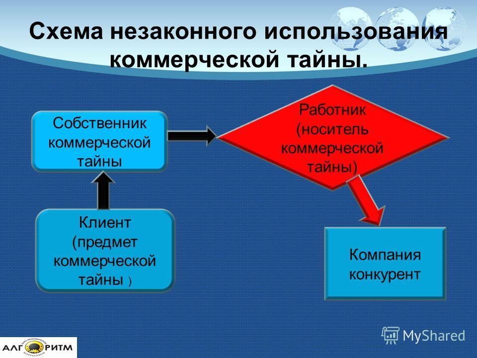 Схема незаконного использования коммерческой тайны. Собственник коммерческой тайны Работник (носитель коммерческой тайны) Клиент (предмет коммерческой тайны ) Компания конкурент