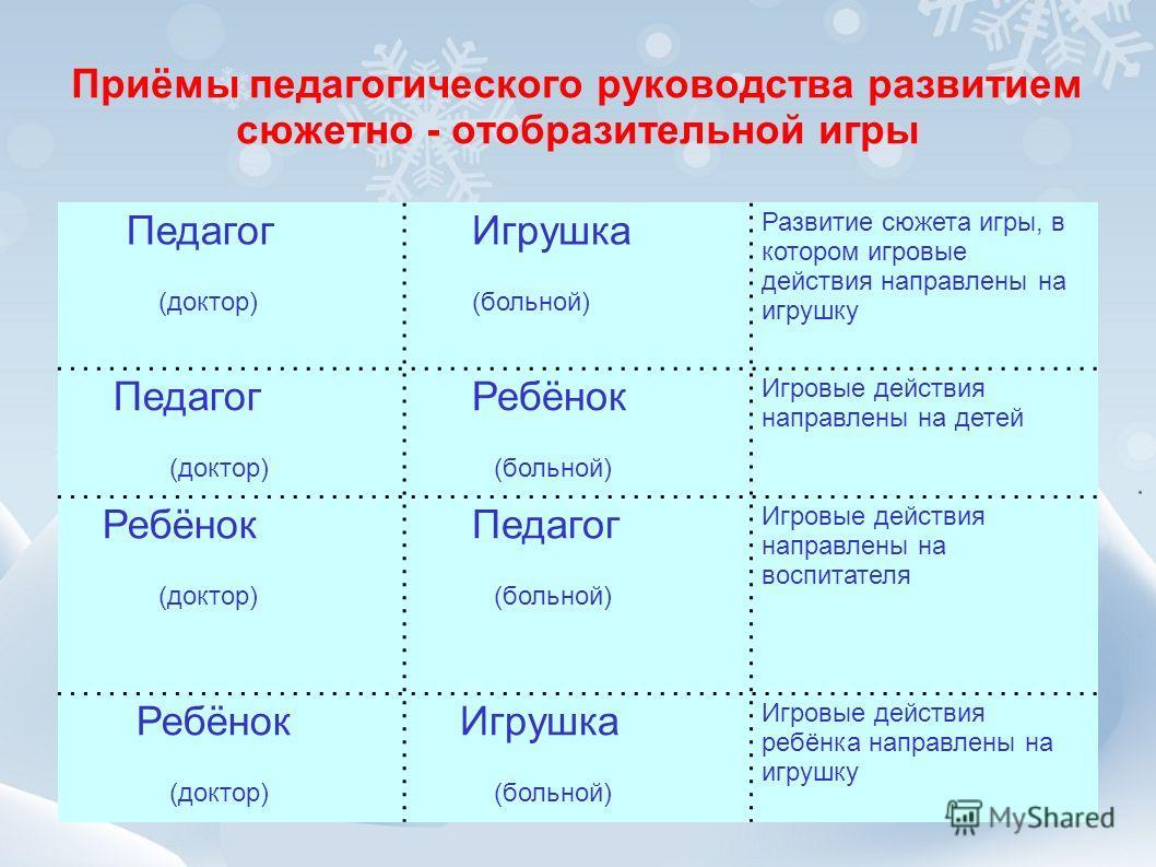 Приёмы педагогического руководства развитием сюжетно - отобразительной игры Педагог (доктор) Игрушка (больной) Развитие сюжета игры, в котором игровые действия направлены на игрушку Педагог (доктор) Ребёнок (больной) Игровые действия направлены на де