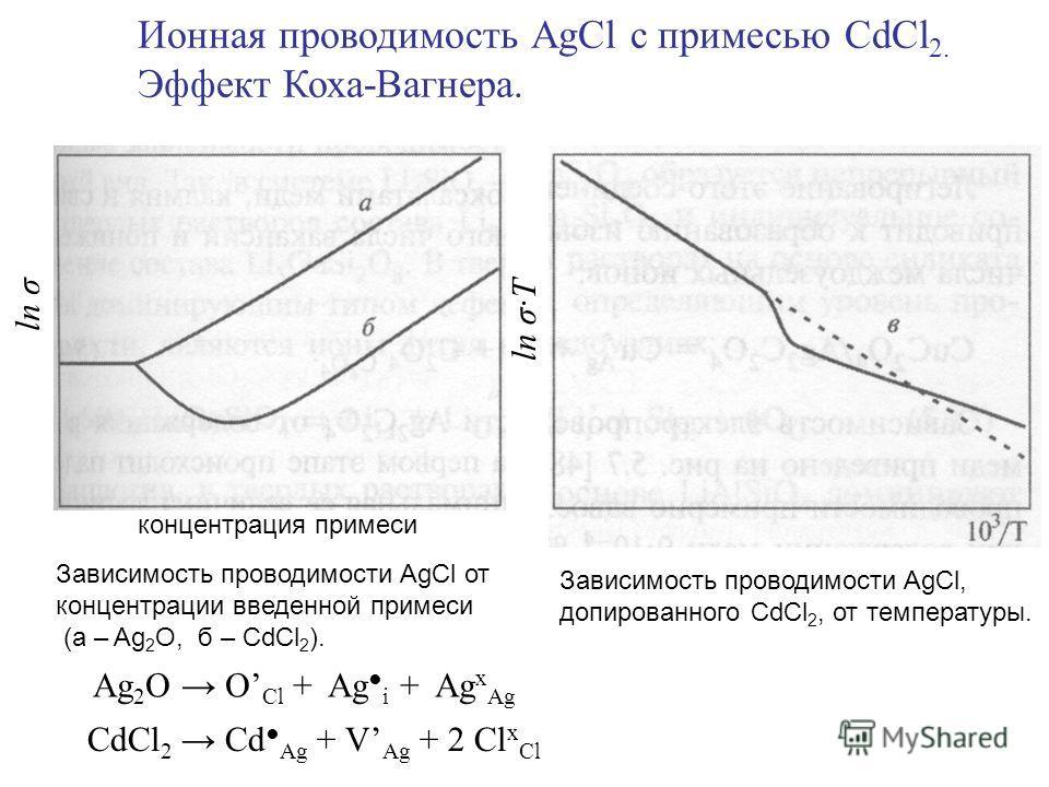ln σ·T концентрация примеси ln σ Зависимость проводимости AgCl от концентрации введенной примеси (а – Ag 2 O, б – CdCl 2 ). Зависимость проводимости AgCl, допированного CdCl 2, от температуры. Ионная проводимость AgCl с примесью CdCl 2. Эффект Коха-В