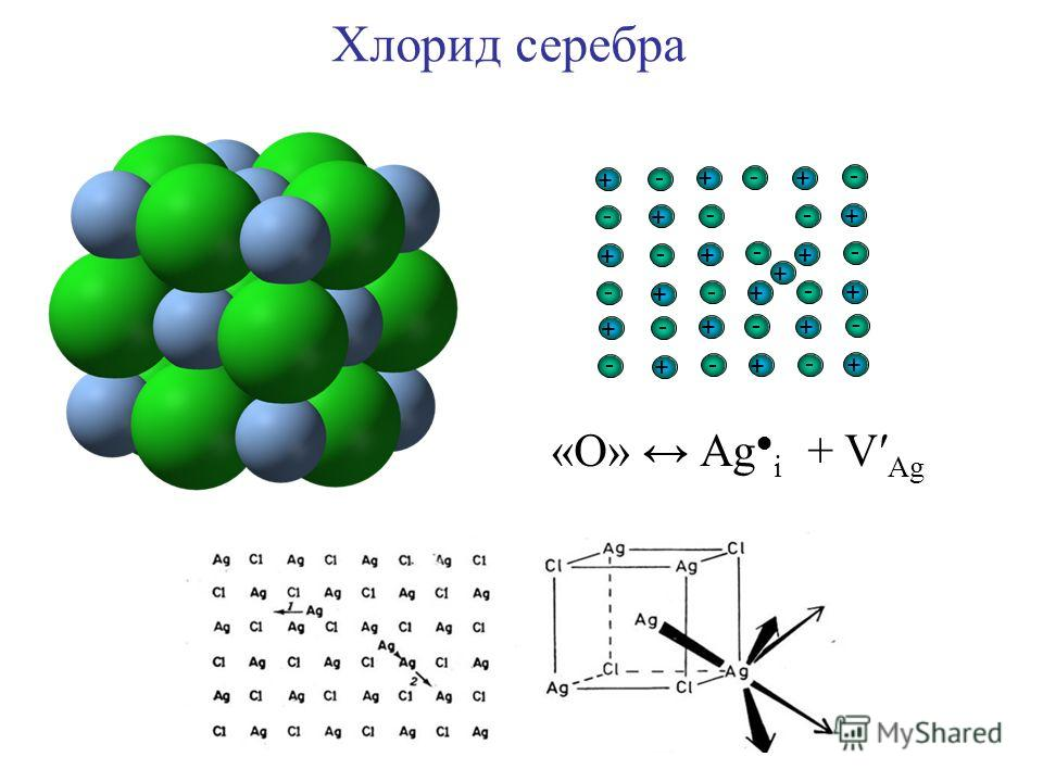 + - + - + - + - + - + - + - + + - + - + - + - + - + - + - + - + - + - - Хлорид серебра «О» Аg i + V Аg