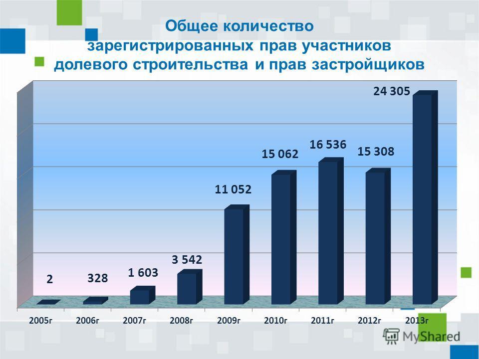 Общее количество зарегистрированных прав участников долевого строительства и прав застройщиков
