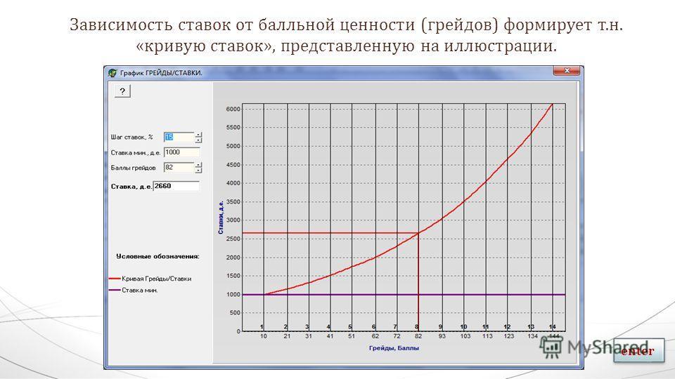 Зависимость ставок от балльной ценности (грейдов) формирует т.н. «кривую ставок», представленную на иллюстрации. enter