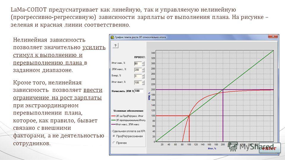 LaMa-СОПОТ предусматривает как линейную, так и управляемую нелинейную (прогрессивно-регрессивную) зависимости зарплаты от выполнения плана. На рисунке – зеленая и красная линии соответственно. Нелинейная зависимость позволяет значительно усилить стим