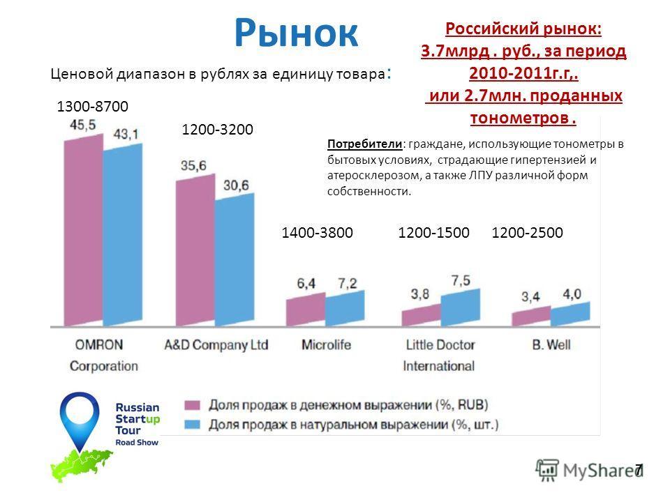 7 Рынок Ценовой диапазон в рублях за единицу товара : 1200-3200 1300-8700 1400-38001200-15001200-2500 Российский рынок: 3.7млрд. руб., за период 2010-2011г.г,. или 2.7млн. проданных тонометров. Потребители: граждане, использующие тонометры в бытовых