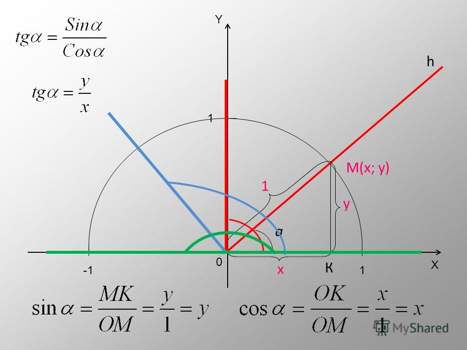 X Y 01 1 -1 Рассмотрим треугольник ОМК М(х; у) h а К х у 1