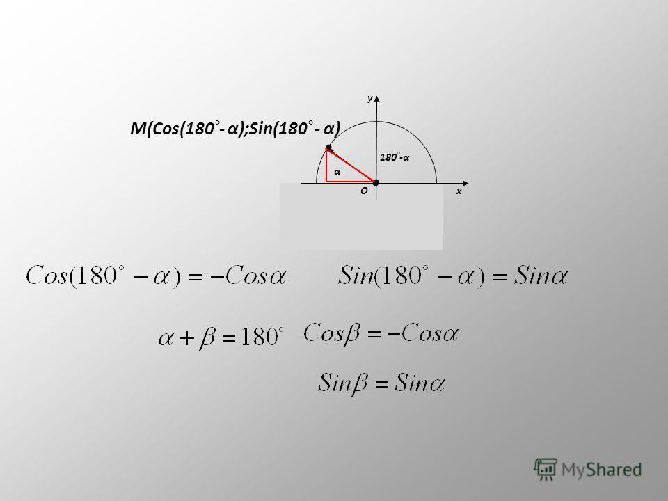 M(Cos(90 ° - α);Sin(90 ° - α) x y O α 90 ° -α Формулы приведения Обобщение из формул приведения