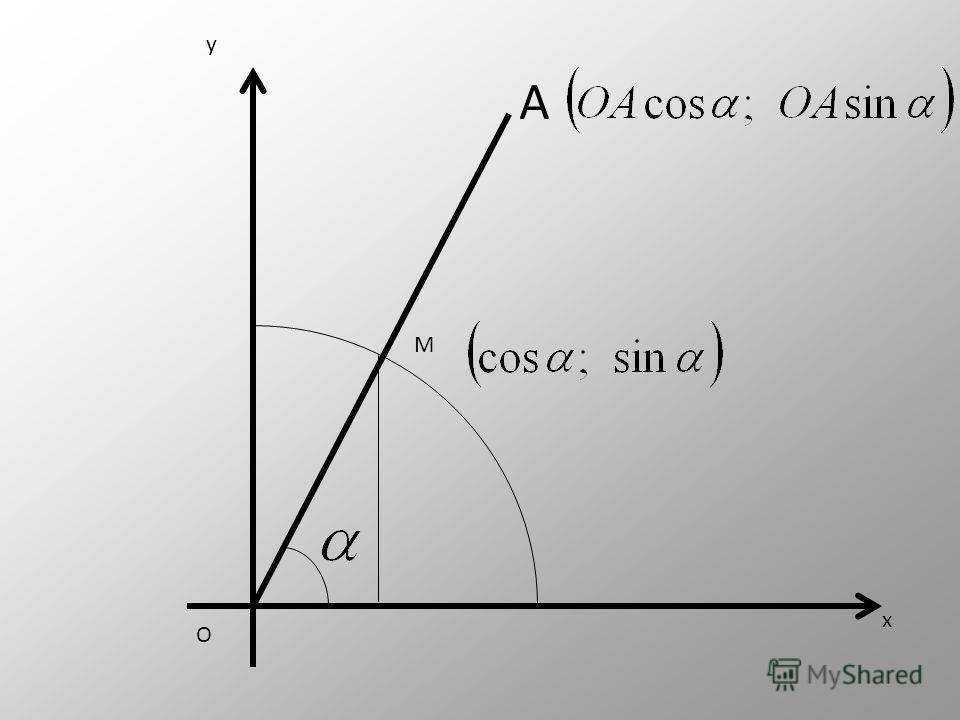 M(Cos α;Sin α) x y O α А(x;y) Формулы для вычисления координат точки Следствия из формул координат точки косинуссинус