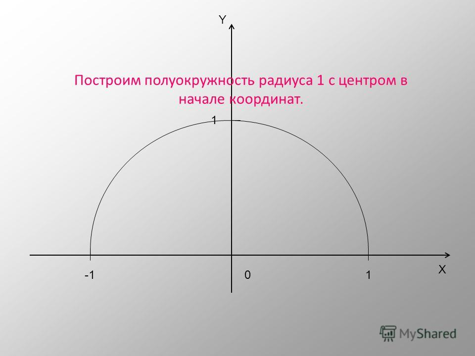 X Y 01 1 -1 Введем прямоугольную систему координат ОXY