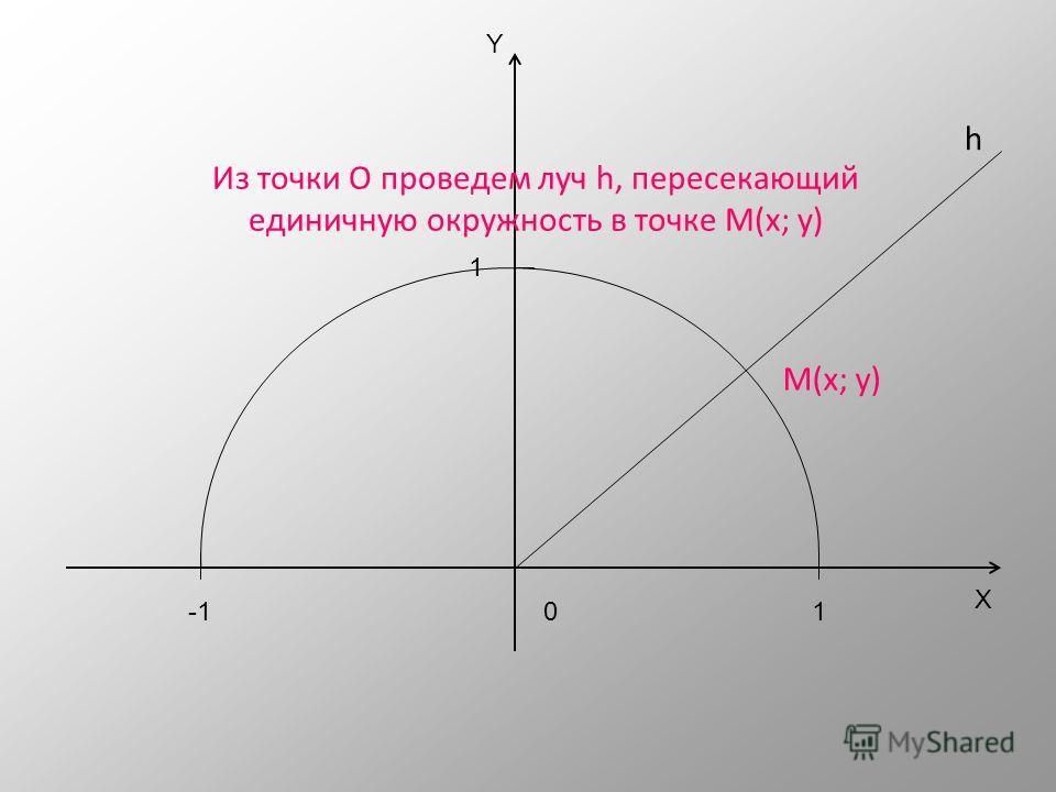 X Y 01 1 -1 Построим полуокружность радиуса 1 с центром в начале координат.