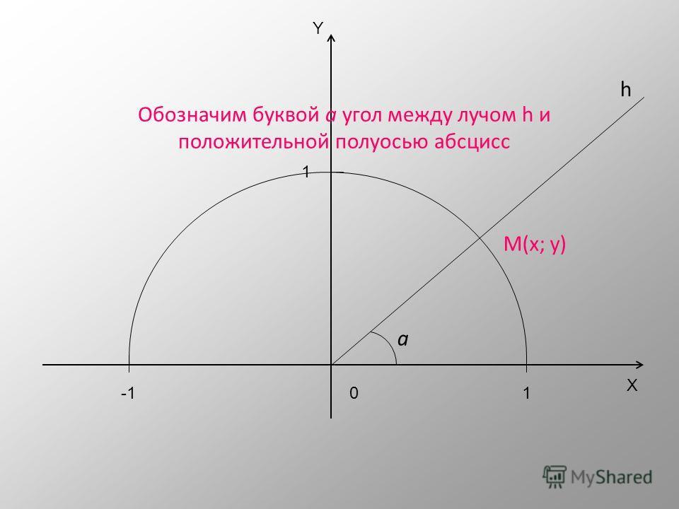 X Y 01 1 -1 Из точки О проведем луч h, пересекающий единичную окружность в точке М(х; у) М(х; у) h