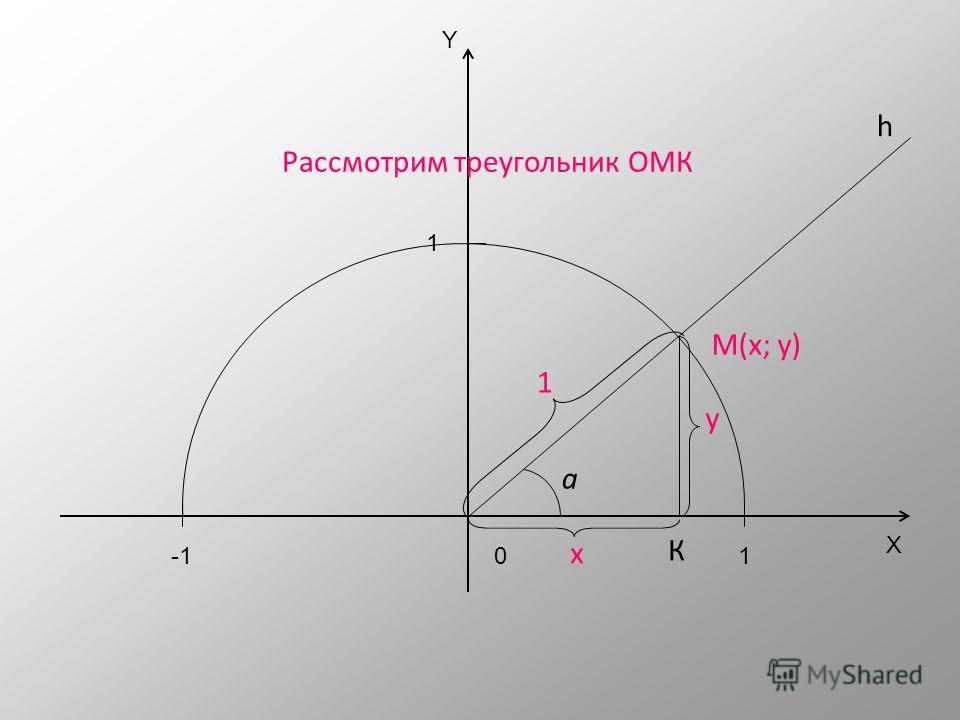 X Y 01 1 -1 Обозначим буквой а угол между лучом h и положительной полуосью абсцисс М(х; у) h а