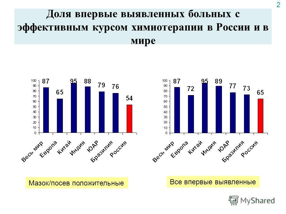 Доля впервые выявленных больных с эффективным курсом химиотерапии в России и в мире Мазок/посев положительные Все впервые выявленные 2